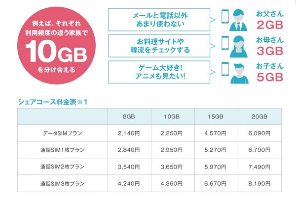 スマホ料金の節約術-格安SIMに変えて月額2127円に1